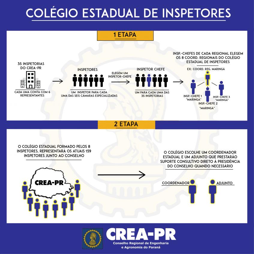 Imagem ilustrativa para Primeira etapa da eleição do Colégio de Inspetores é finalizada