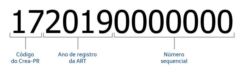 1720190000000, onde 17 é o código do Crea-PR, 2019 é o ano de registro da ART e 0000000 é n.º sequencial.